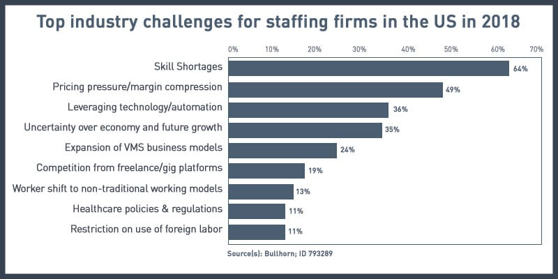 Staffing industry challenges