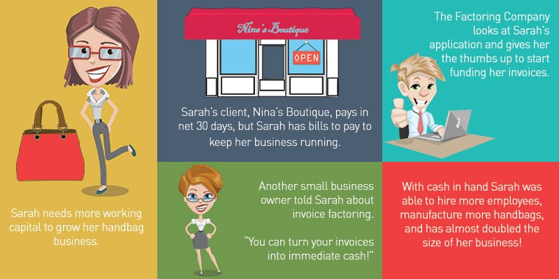 How invoice factoring works for small businesses.